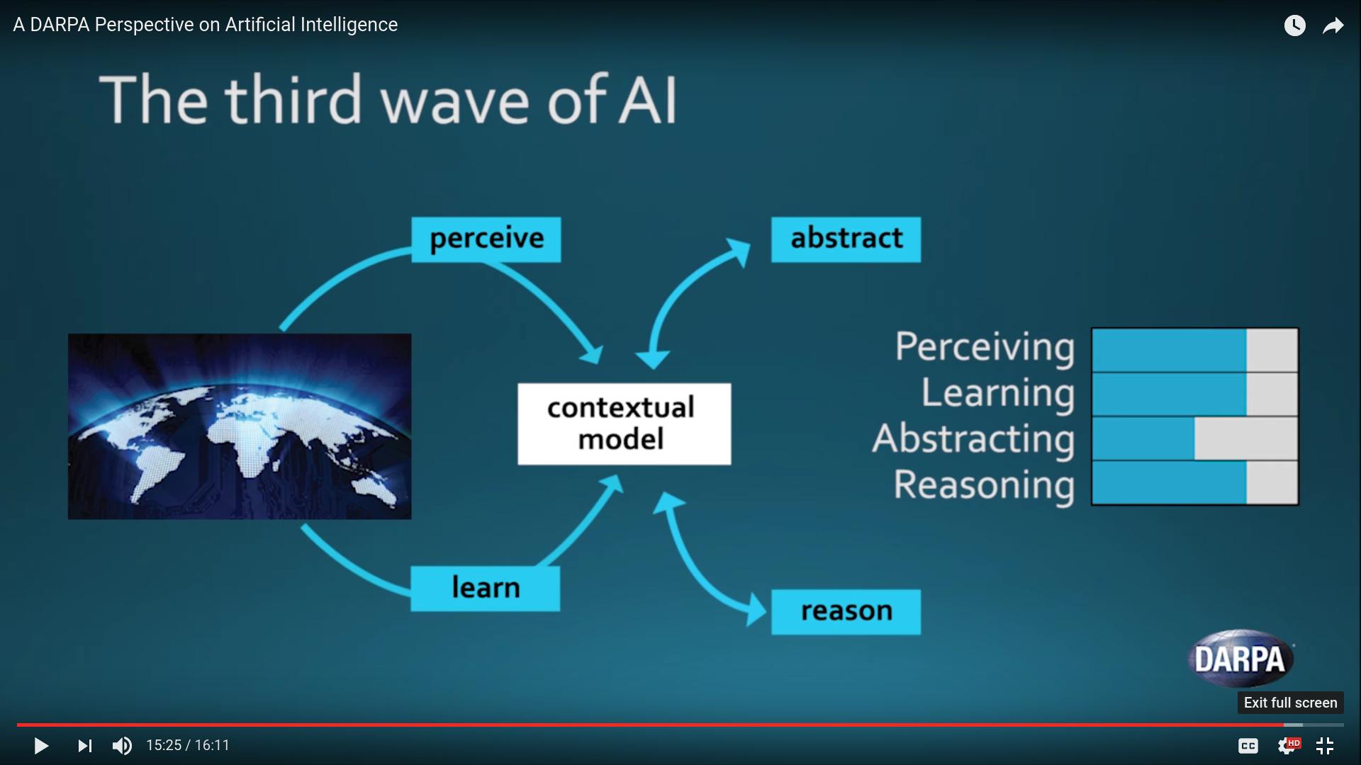 Three Waves of AI
